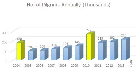No. of Pilgrims Annually